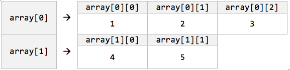 Multi-dimensional Array Example